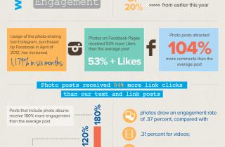 Infographics for Online Marketing