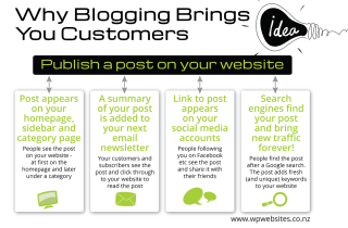 Why Blogging Brings you Customers