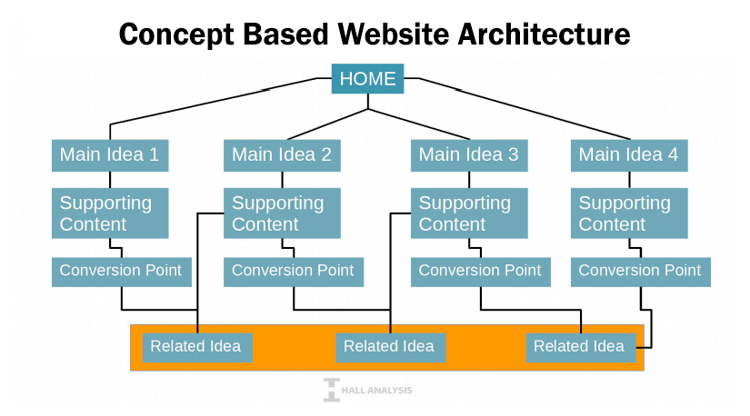 Concept Based Website Architecture diagram courtesy of Joe Hall from Hall Analysis - digital marketing trends 2016